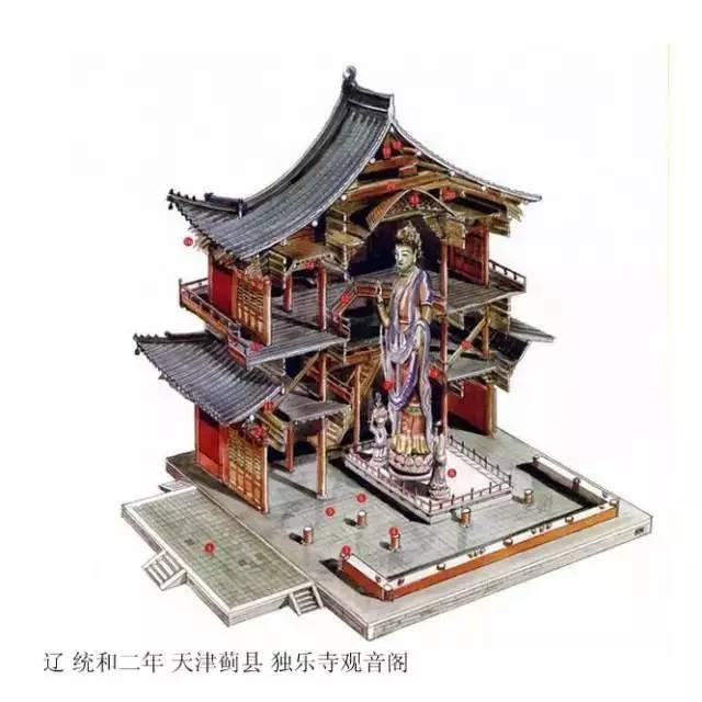 精辟的中国古建筑内部结构图,值得收藏!