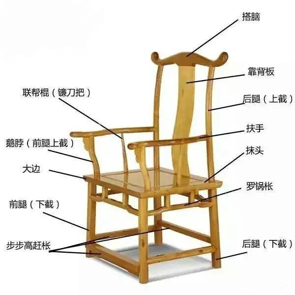 五种常见中式椅子结构图:中式家具之美!